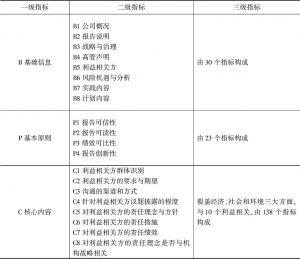 表2 报告研究体系研究指标构成