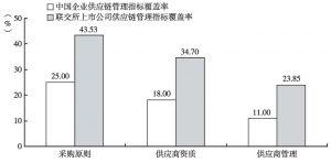 图7 供应链管理指标覆盖率