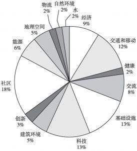 图5 智慧城市的数据需求