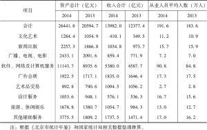 表4-3 2013~2014年北京市文化产业活动单位基本情况