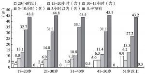 图5-22 不同年龄段居民的文化活动时间特征
