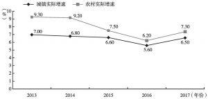 图3-13 2013~2017年全国城乡居民人均可支配收入实际增速