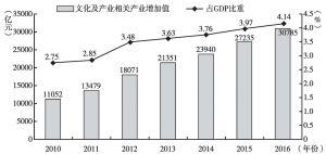 图3 文化产业及相关产业增加值及占GDP比重(2010~2016年)