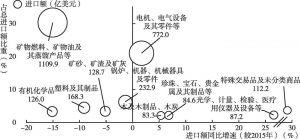 """图7 2016年中国自""""一带一路""""沿线国家进口额前十位产品"""
