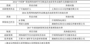 表14 2016~2017年网络视听节目内容建设扶持项目获奖作品(项目)