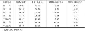 表7 我国主要出口市场及变化
