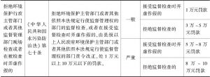 表4 哈尔滨市环境保护类行政处罚裁量标准(试行)摘选