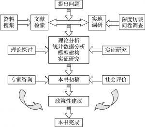 图1-2 本书研究的技术路线