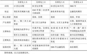 表2-1 经济全球化进程的发展阶段