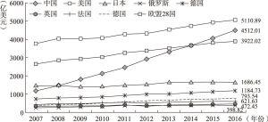图7-1 2007~2016年部分国家和地区R&D经费变化