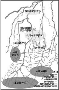 图2-26 河流生态功能保护区的划分示意