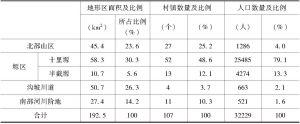 表4-4 单元地貌类型及村镇数量、人口数量