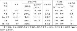 表5-1 村镇单元不同地貌类型生态因子特征统计