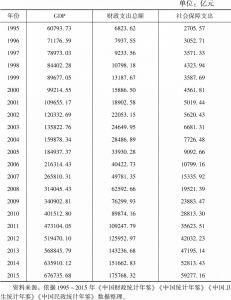 表1 1995~2015年中国社会保障支出