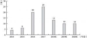 图2 2014~2020年中国计算机视觉新增企业数量