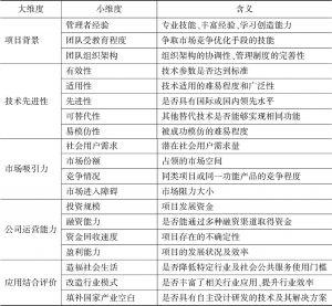附表1 投资评价考量框架