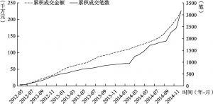 图6-1 服务中心累计成交规模的变动趋势(2012~2014年)