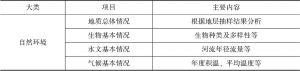 表4-4 城市规划中需要收集的各类资料