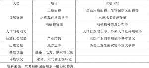 表4-4 城市规划中需要收集的各类资料-续表
