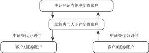 图4-6 交易所债券市场托管账户体系