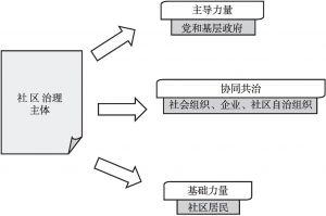 图1 社区治理主体构成