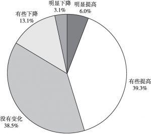 图11 广州市居民对过去一年环境质量变化的评价