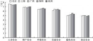 图21 各城市居民的各方面安全感平均分数