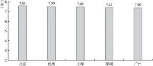 图26 各城市居民的人身安全感平均分数
