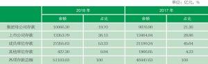 表10-4 财务公司存款来源结构