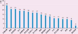 图5-2 2018年财务公司行业分布情况