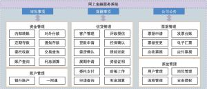 图7-3 网上金融服务平台功能架构