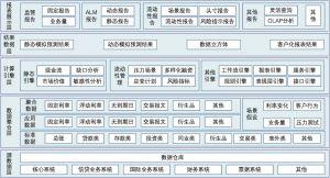 图7-4 流动性管理系统功能架构