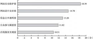 图3 河南省辖市政府门户网站一级评价指标比较