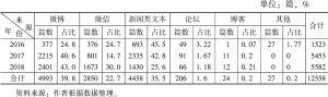 """表2 2016~2018年关于""""河南公安""""文本的来源分布情况"""