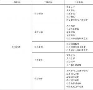 表1 河南省社会治理三级指标评价体系