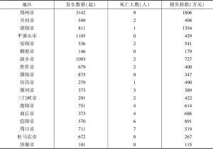 表5 2017年河南省各市火灾事故对比