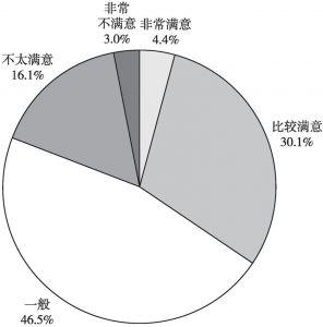 图10 公众对社会组织发展状况满意度