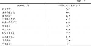 表4 乡镇干部对政府工作的评价占比