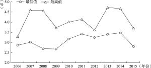图4-2 2006~2015年10年期国债利率最低值与最高值统计