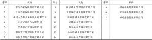 表5-2 红利年金基金投资管理机构选择