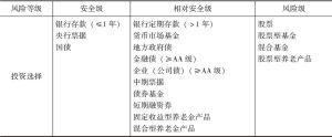 表5-7 红利年金基金投资范围风险等级划分