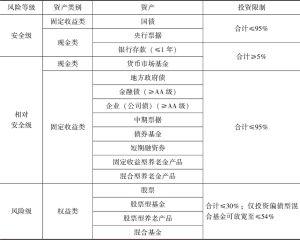 表5-13 红利年金基金投资风险控制量化结构