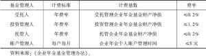 表5-14 企业年金基金管理费用标准
