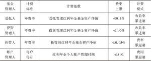 表5-16 红利年金累进累退双向管理费用制设计
