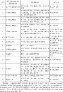 """表1 中俄""""长江—伏尔加河""""合作领域概览"""