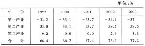 表5-5 农村增加值与就业结构间的偏差