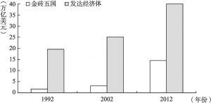 图2 金砖国家GDP总额和主要发达经济体(美、欧、日)GDP比较