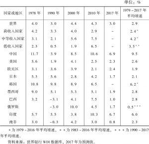 表1 世界主要国家和地区经济增长率比较