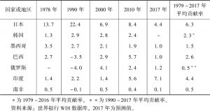表3 主要国家和地区对世界经济增长的贡献率-续表
