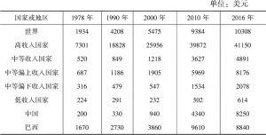 表4 世界各收入组及金砖国家的人均国民总收入